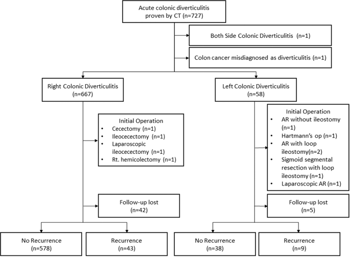 Difference In Clinical Features Between Right And Left Sided Acute Colonic Diverticulitis Scientific Reports