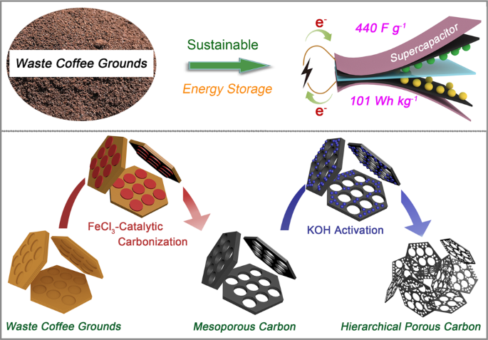 High yield conversion of biowaste coffee grounds into hierarchical porous carbon for superior capacitive energy storage