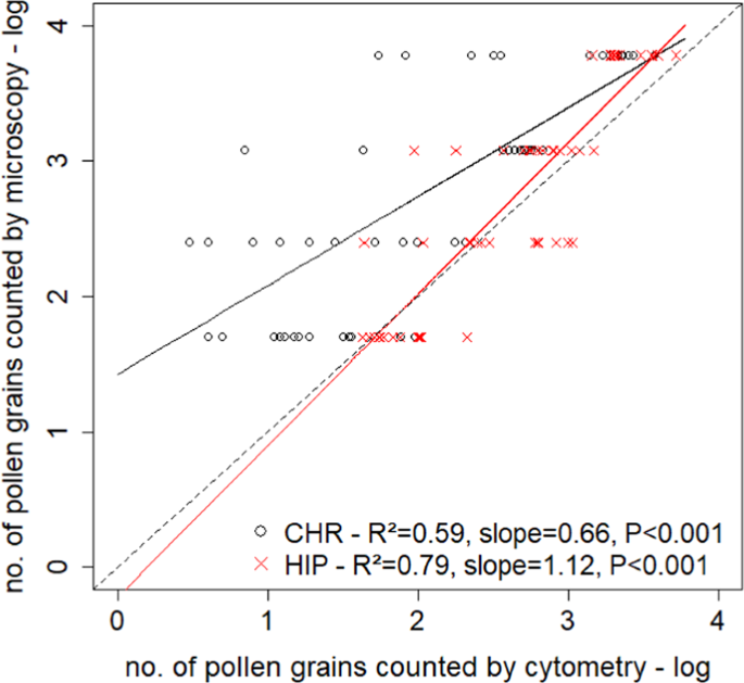 Experimental Quantification Of Pollen With Dna Metabarcoding Using Its1 And Trnl Scientific Reports