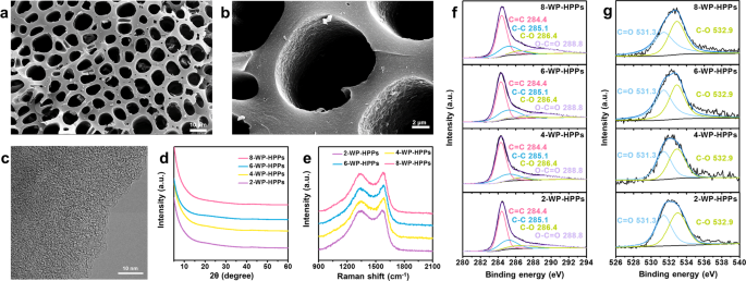 Hierarchically Nanoporous Pyropolymers Derived from Waste Pinecone as a Pseudocapacitive Electrode for Lithium Ion Hybrid Capacitors