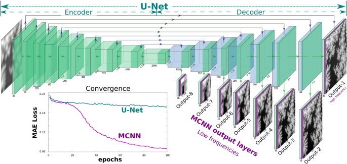 Multi-resolution convolutional neural networks for inverse problems