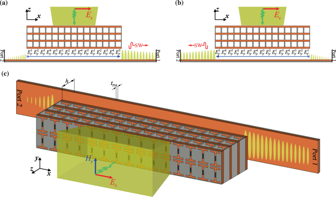Reconfigurable Meta Coupler Employing Hybrid Metal Graphene Metasurfaces Scientific Reports