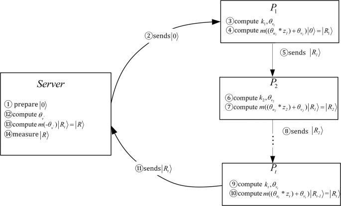 Secure multiparty quantum computation based on Lagrange unitary operator