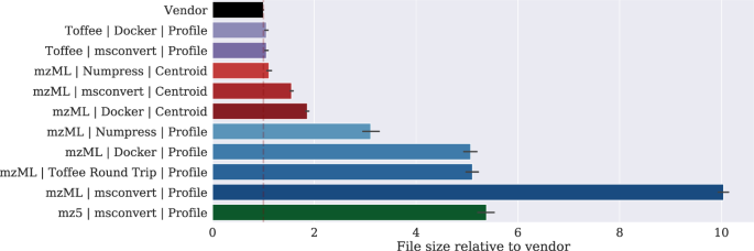 Toffee – a highly efficient, lossless file format for DIA-MS