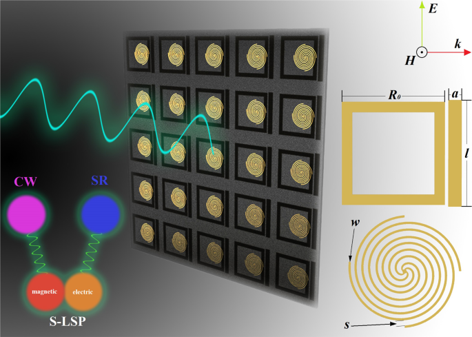 Analog of multiple electromagnetically induced transparency using double-layered metasurfaces
