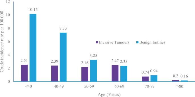 endometrial cancer age 30