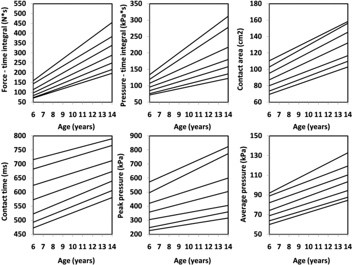 Foot Characteristics During Walking In 6 14 Year Old Children Scientific Reports Ft) is a unit of length. foot characteristics during walking in
