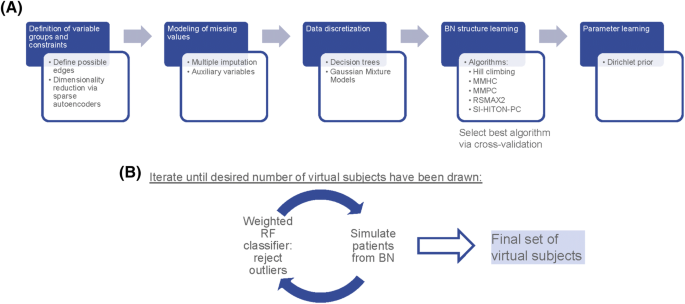 Realistic simulation of virtual multi-scale, multi-modal patient trajectories using Bayesian networks and sparse auto-encoders