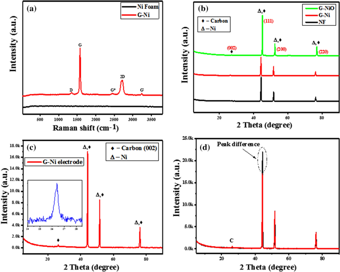 Fabrication of 3D binder-free graphene NiO electrode for highly stable supercapattery
