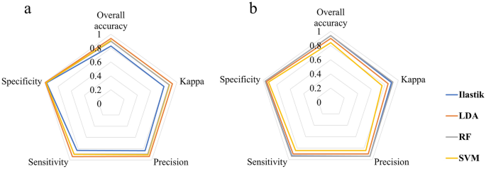 Interactive machine learning for soybean seed and seedling quality classification