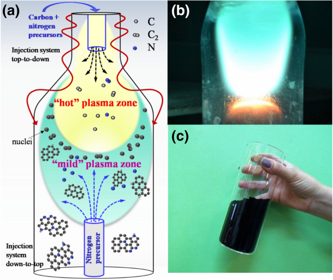 Prospects for microwave plasma synthesized N-graphene in secondary electron emission mitigation applications