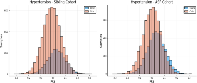 Sibling validation of polygenic risk scores and complex trait prediction