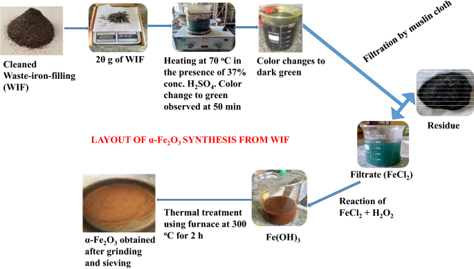 Nano-synthesis of solid acid catalysts from waste-iron-filling for biodiesel production using high free fatty acid waste cooking oil