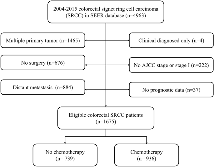 The Value Of Adjuvant Chemotherapy In Stage Ii Iii Colorectal Signet Ring Cell Carcinoma Scientific Reports