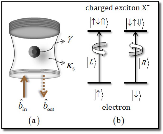 Encoding scheme using quantum dots for single logical qubit information onto four-photon decoherence-free states