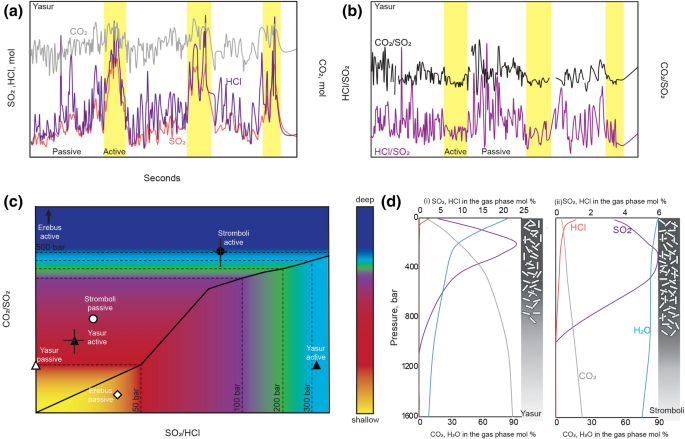 The control of magma crystallinity on the fluctuations in gas composition at open vent basaltic volcanoes