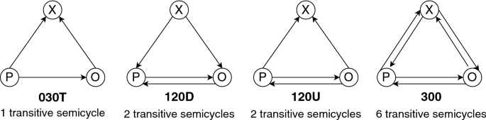 Multilevel structural evaluation of signed directed social networks based on balance theory