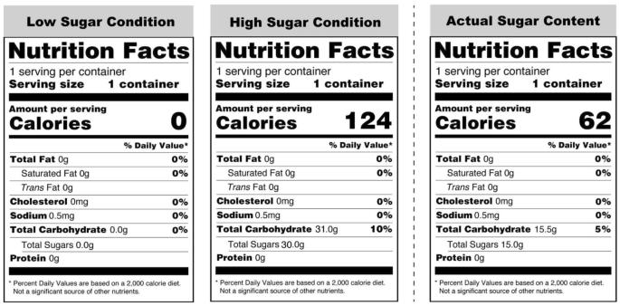 Glucose Metabolism Responds To Perceived Sugar Intake More Than Actual Sugar Intake Scientific Reports