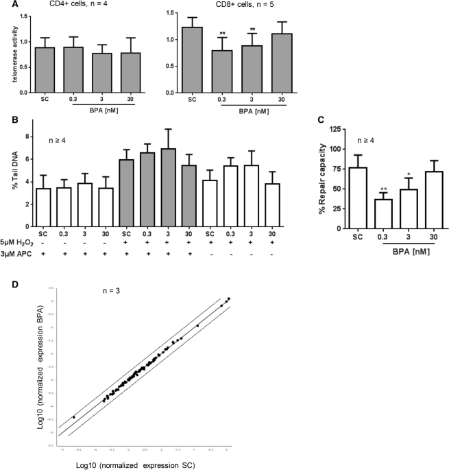 """Long-term exposure to """"low-dose"""" bisphenol A decreases mitochondrial DNA copy number, and accelerates telomere shortening in human CD8+T cells"""