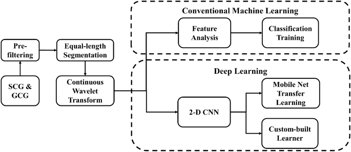 Classification of aortic stenosis using conventional machine learning and deep learning methods based on multi-dimensional cardio-mechanical signals