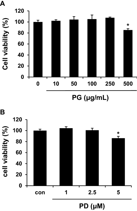 Platycodin D enhances LDLR expression and LDL uptake via down-regulation of IDOL mRNA in hepatic cells