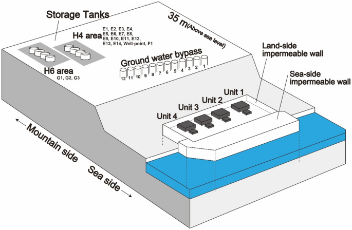 Landside tritium leakage over through years from Fukushima Dai-ichi nuclear plant and relationship between countermeasures and contaminated water