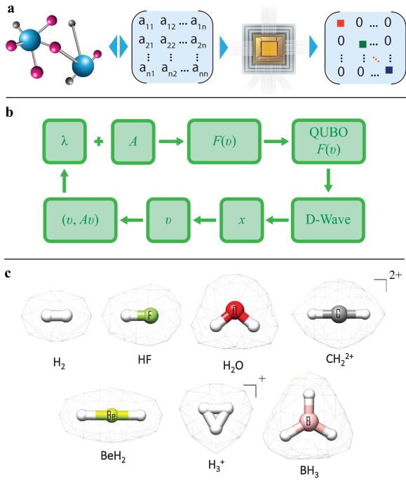 Electronic structure with direct diagonalization on a D-wave quantum annealer