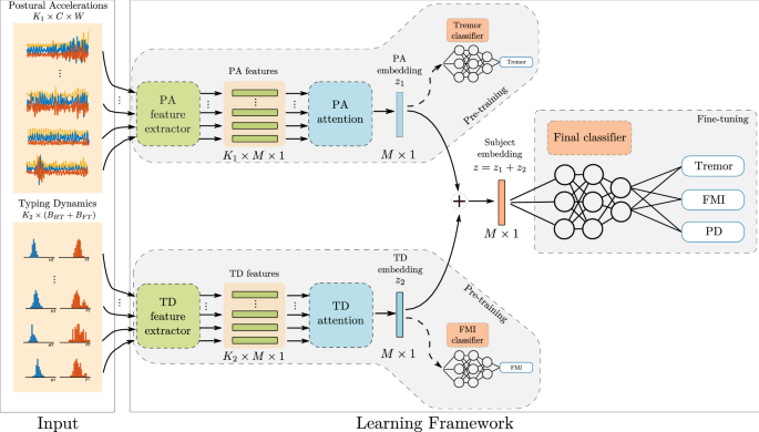 Unobtrusive detection of Parkinson's disease from multi-modal and in-the-wild sensor data using deep learning techniques