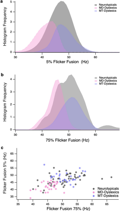 Flicker fusion thresholds as a clinical identifier of a magnocellular-deficit dyslexic subgroup
