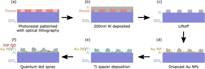 Hotspot generation for unique identification with nanomaterials