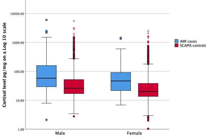 Elevated levels of cortisol in hair precede acute myocardial infarction