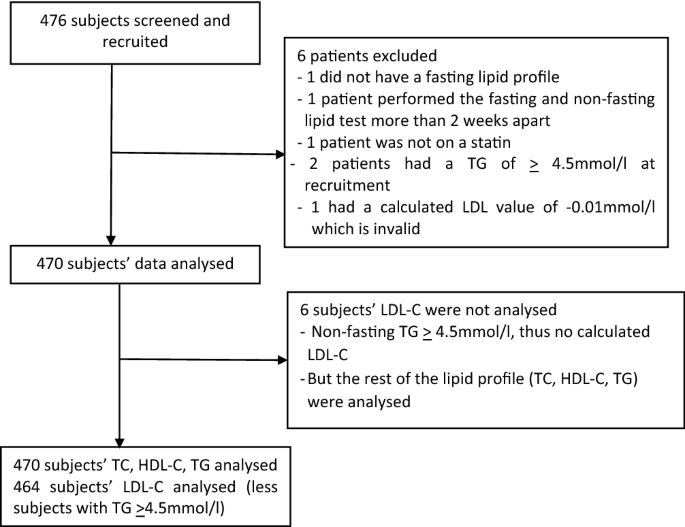 Compatibility between an overnight fasting and random cholesterol tests in Asians