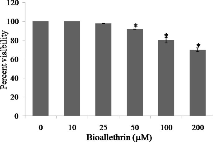 Bioallethrin enhances generation of ROS, damages DNA, impairs the redox system and causes mitochondrial dysfunction in human lymphocytes