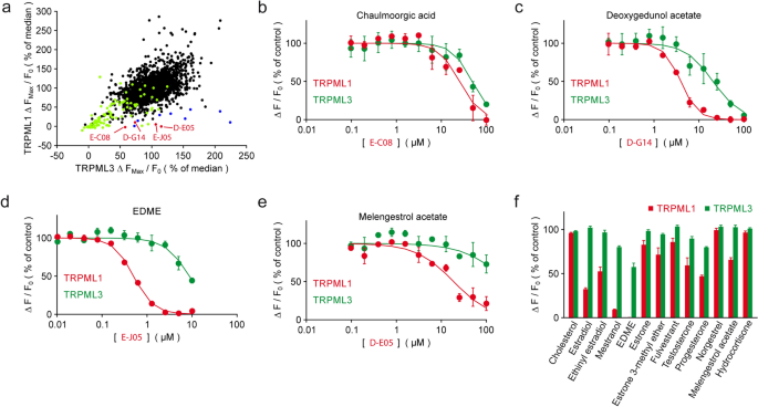 Estradiol analogs attenuate autophagy, cell migration and invasion by direct and selective inhibition of TRPML1, independent of estrogen receptors