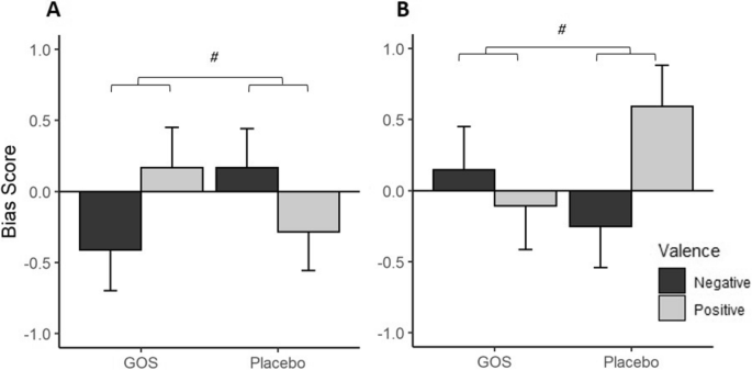 Anxiolytic effects of a galacto-oligosaccharides prebiotic in healthy females (18–25 years) with corresponding changes in gut bacterial composition