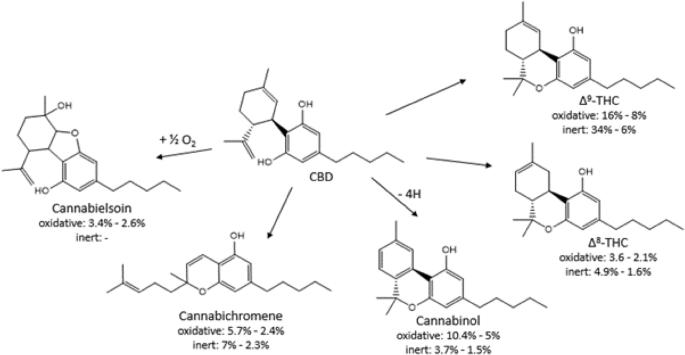 CBD, a precursor of THC in e-cigarettes