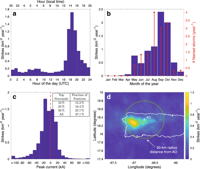 Survey of electron density changes in the daytime ionosphere over the Arecibo observatory due to lightning and solar flares