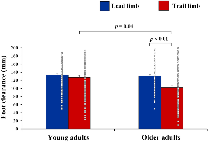Association of age-related cognitive and obstacle avoidance performances