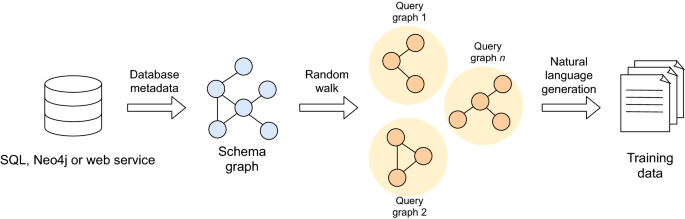 Translating synthetic natural language to database queries with a polyglot deep learning framework - Scientific Reports