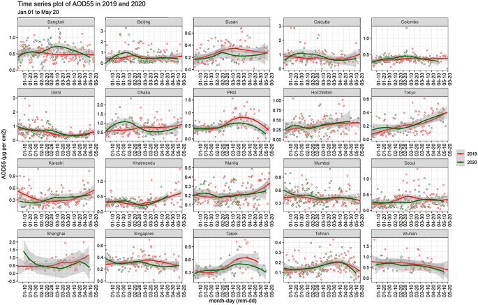 Environmental spatial heterogeneity of the impacts of COVID-19 on the top-20 metropolitan cities of Asia-Pacific - Scientific Reports