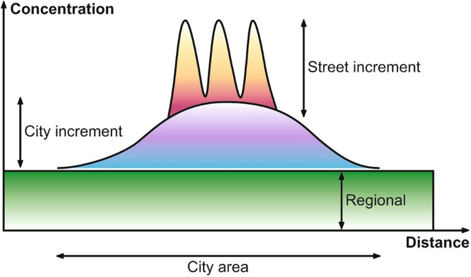 Urban atmospheric chemistry: a very special case for study