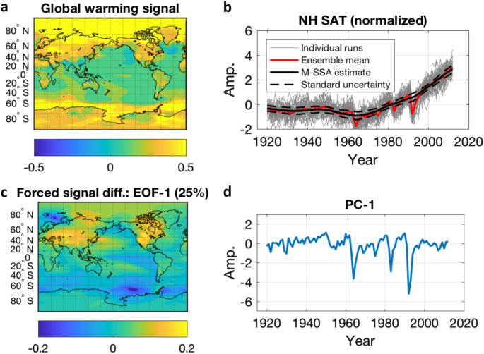 Global-scale multidecadal variability missing in state-of