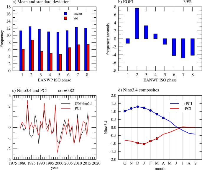 Long-lead ENSO control of the boreal summer intraseasonal