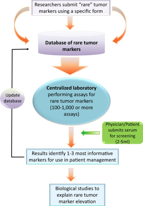 towards personalized tumor markers