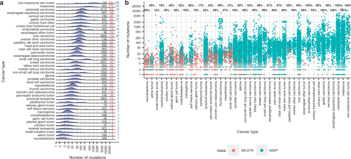 Panels and models for accurate prediction of tumor mutation burden in tumor samples