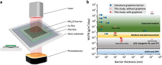 Graphene-based nanolaminates as ultra-high permeation barriers | npj