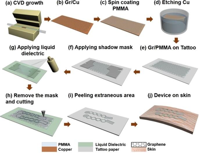 Imperceptible electrooculography graphene sensor system for