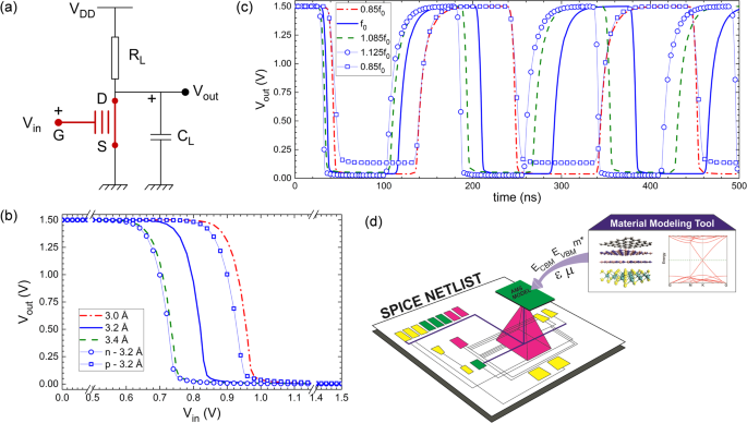 an atom to circuit modeling approach to all 2d metal\u2013insulatora circuit diagram for a resistive load inverter, designed using the graphene hbn hbn mos2 vdwh based misfet rl is the load resistor and cl is external