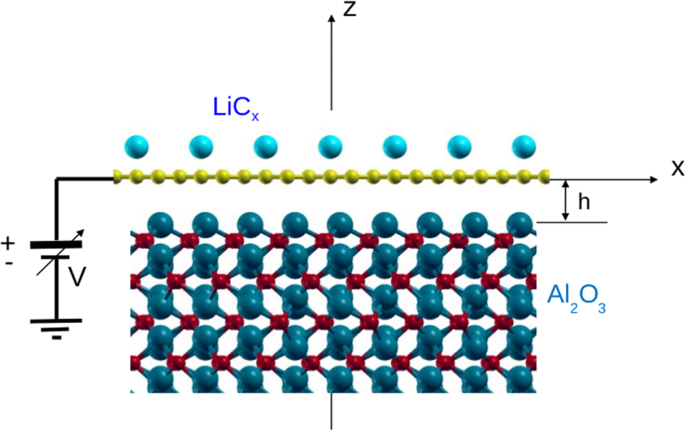 Bias-controlled plasmon switching in lithium-doped graphene on dielectric model Al2O3 substrate