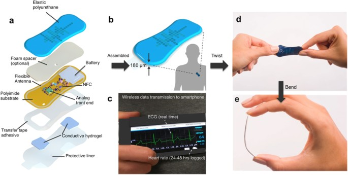 Highly flexible, wearable, and disposable cardiac biosensors